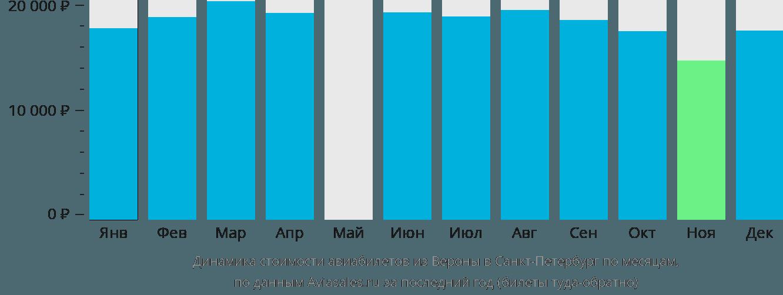 Динамика стоимости авиабилетов из Вероны в Санкт-Петербург по месяцам