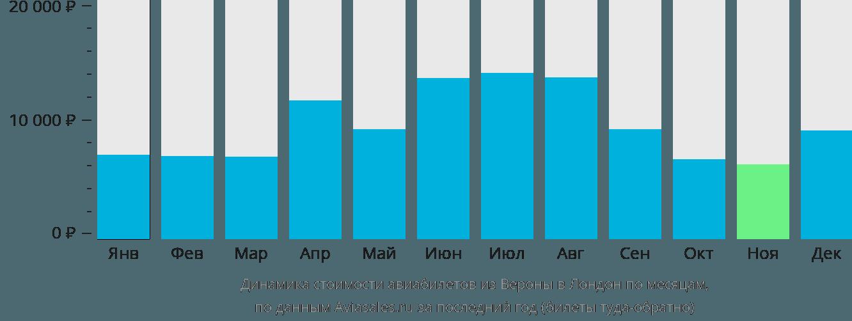 Динамика стоимости авиабилетов из Вероны в Лондон по месяцам