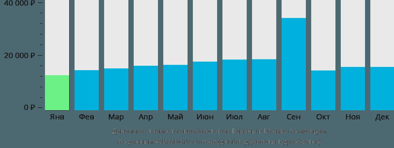 Динамика стоимости авиабилетов из Вероны в Москву по месяцам