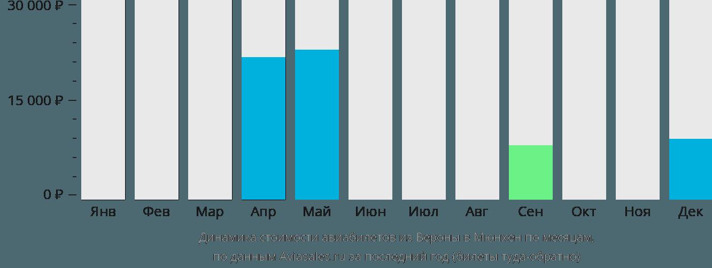Динамика стоимости авиабилетов из Вероны в Мюнхен по месяцам