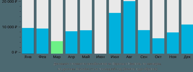 Динамика стоимости авиабилетов из Вероны в Неаполь по месяцам
