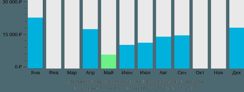 Динамика стоимости авиабилетов из Вероны в Ольбию по месяцам