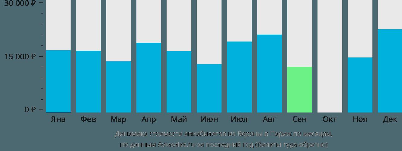 Динамика стоимости авиабилетов из Вероны в Париж по месяцам