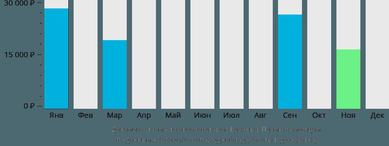 Динамика стоимости авиабилетов из Вероны в Пермь по месяцам
