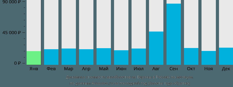 Динамика стоимости авиабилетов из Вероны в Россию по месяцам