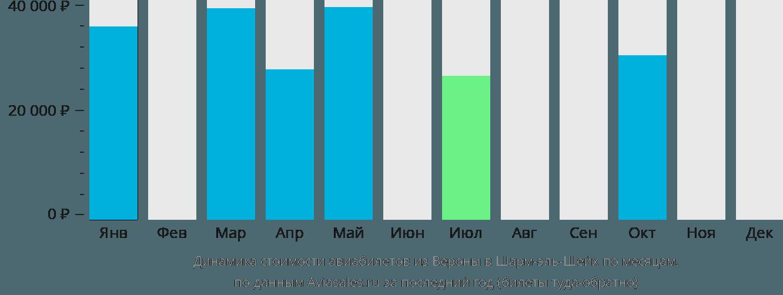Динамика стоимости авиабилетов из Вероны в Шарм-эль-Шейх по месяцам
