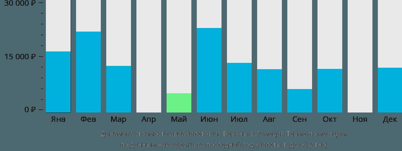 Динамика стоимости авиабилетов из Вероны в Ламецию-Терме по месяцам