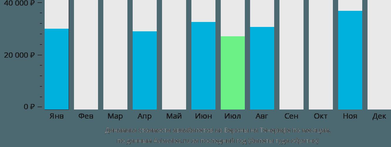 Динамика стоимости авиабилетов из Вероны на Тенерифе по месяцам