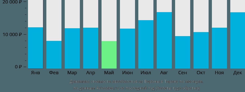 Динамика стоимости авиабилетов из Вероны в Тирану по месяцам
