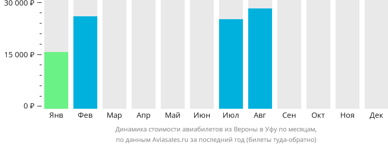 Динамика стоимости авиабилетов из Вероны в Уфу по месяцам