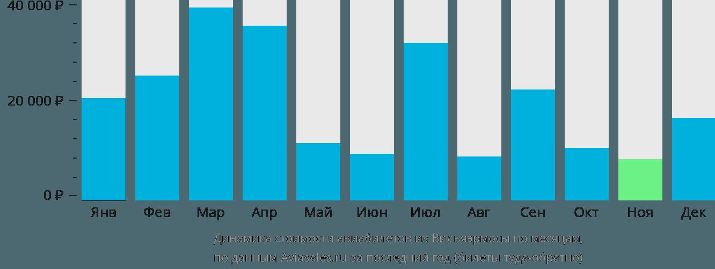 Динамика стоимости авиабилетов из Вильяэрмосы по месяцам