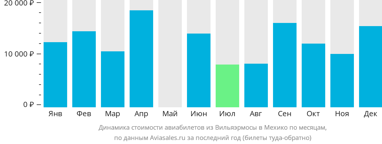 Динамика стоимости авиабилетов из Вильяэрмосы в Мехико по месяцам