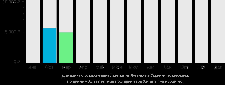 Динамика стоимости авиабилетов из Луганска в Украину по месяцам