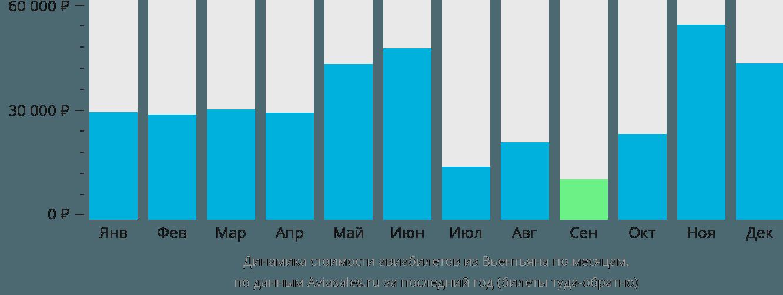 Динамика стоимости авиабилетов из Вьентьяна по месяцам