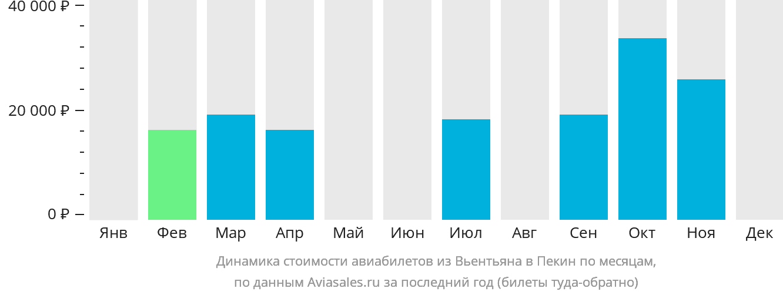 Динамика стоимости авиабилетов из Вьентьяна в Пекин по месяцам