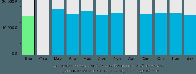 Динамика стоимости авиабилетов из Вьентьяна в Ханой по месяцам