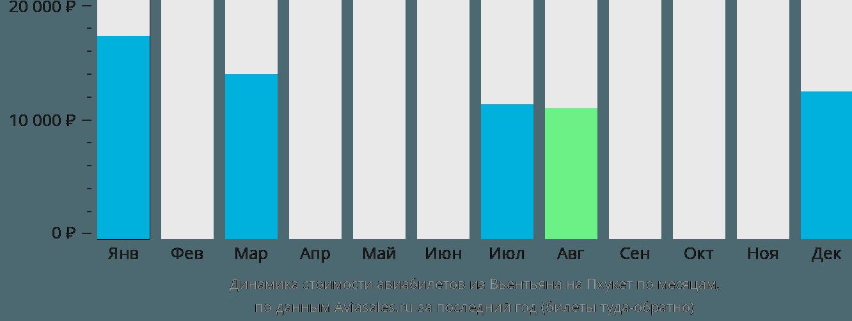 Динамика стоимости авиабилетов из Вьентьяна на Пхукет по месяцам