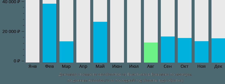 Динамика стоимости авиабилетов из Вьентьяна в Куньмина по месяцам