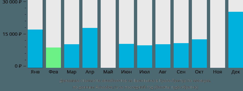 Динамика стоимости авиабилетов из Вьентьяна в Куала-Лумпур по месяцам
