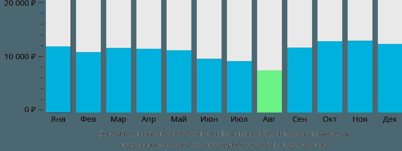 Динамика стоимости авиабилетов из Вьентьяна в Луангпхабанг по месяцам