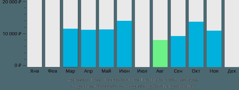 Динамика стоимости авиабилетов из Вьентьяна в Сай по месяцам