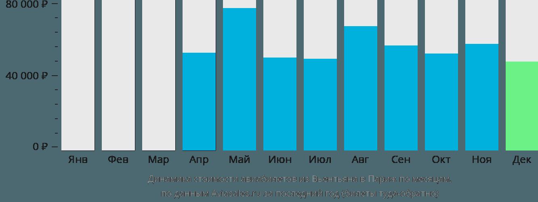 Динамика стоимости авиабилетов из Вьентьяна в Париж по месяцам