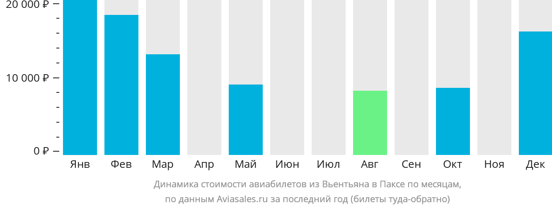 Динамика стоимости авиабилетов из Вьентьяна в Паксе по месяцам