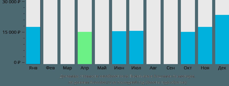 Динамика стоимости авиабилетов из Вьентьяна в Хошимин по месяцам