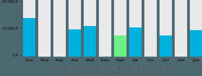Динамика стоимости авиабилетов из Вьентьяна в Пхонсаван по месяцам