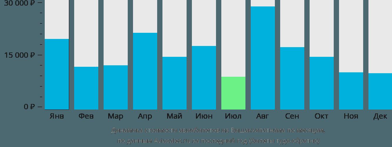 Динамика стоимости авиабилетов из Вишакхапатнама по месяцам