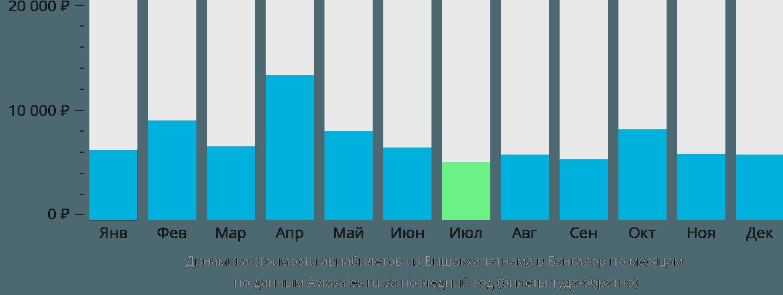 Динамика стоимости авиабилетов из Вишакхапатнама в Бангалор по месяцам