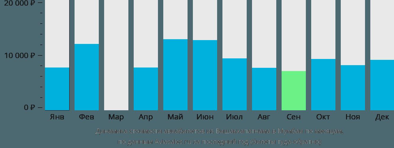 Динамика стоимости авиабилетов из Вишакхапатнама в Мумбаи по месяцам
