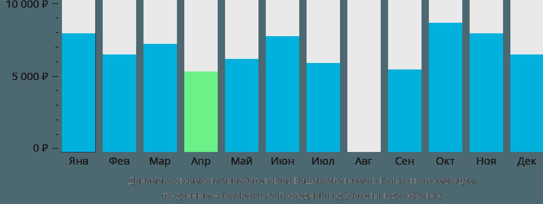 Динамика стоимости авиабилетов из Вишакхапатнама в Калькутту по месяцам