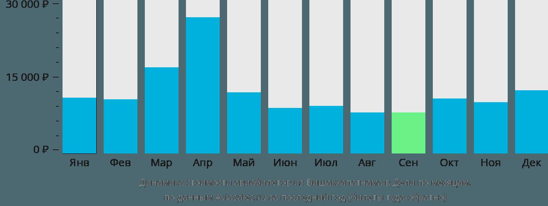 Динамика стоимости авиабилетов из Вишакхапатнама в Дели по месяцам