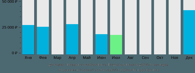 Динамика стоимости авиабилетов из Вишакхапатнама в Дубай по месяцам