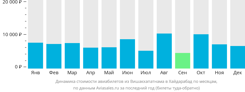 Динамика стоимости авиабилетов из Вишакхапатнама в Хайдарабад по месяцам