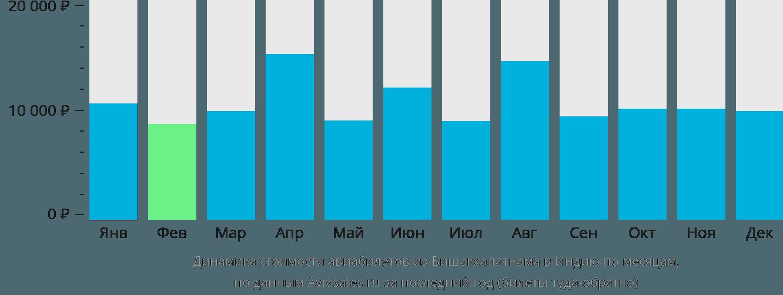 Динамика стоимости авиабилетов из Вишакхапатнама в Индию по месяцам