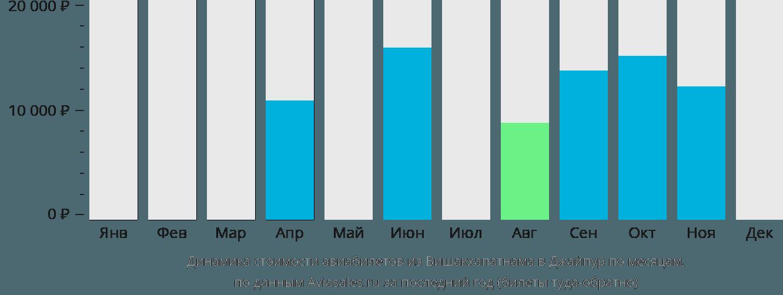 Динамика стоимости авиабилетов из Вишакхапатнама в Джайпур по месяцам