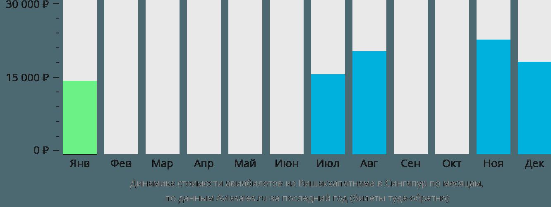 Динамика стоимости авиабилетов из Вишакхапатнама в Сингапур по месяцам