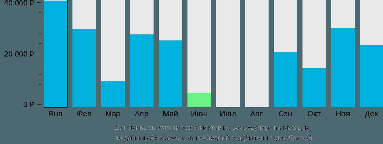 Динамика стоимости авиабилетов из Вальедупара по месяцам