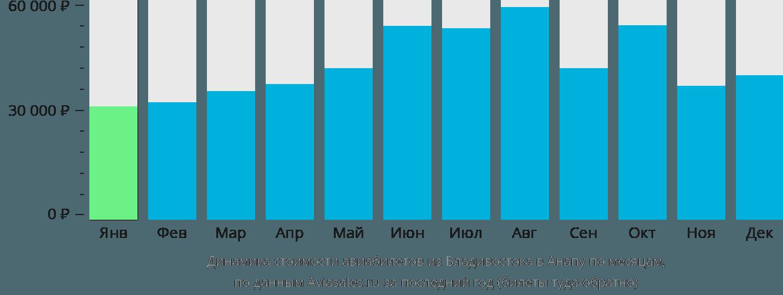 Динамика стоимости авиабилетов из Владивостока в Анапу по месяцам