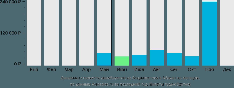 Динамика стоимости авиабилетов из Владивостока в Абакан по месяцам