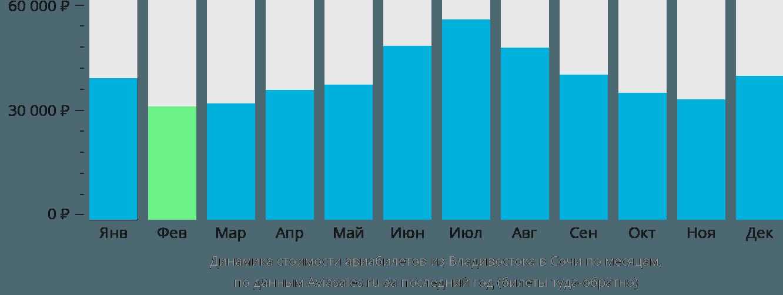 Динамика стоимости авиабилетов из Владивостока в Сочи по месяцам