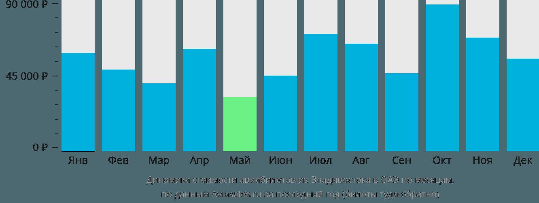 Динамика стоимости авиабилетов из Владивостока в ОАЭ по месяцам