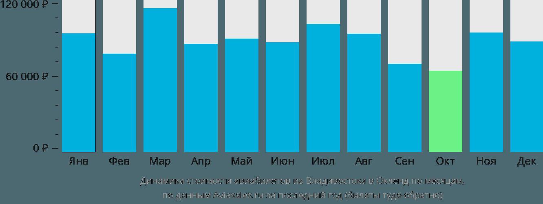 Динамика стоимости авиабилетов из Владивостока в Окленд по месяцам