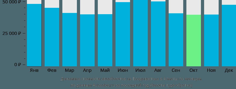 Динамика стоимости авиабилетов из Владивостока в Алматы по месяцам