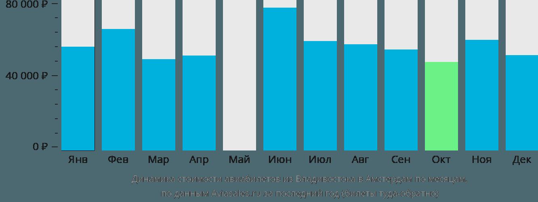 Динамика стоимости авиабилетов из Владивостока в Амстердам по месяцам