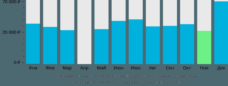 Динамика стоимости авиабилетов из Владивостока в Армению по месяцам