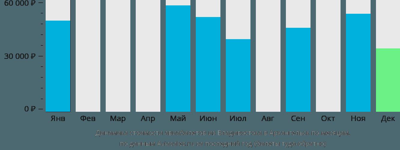 Динамика стоимости авиабилетов из Владивостока в Архангельск по месяцам