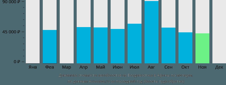 Динамика стоимости авиабилетов из Владивостока в Афины по месяцам